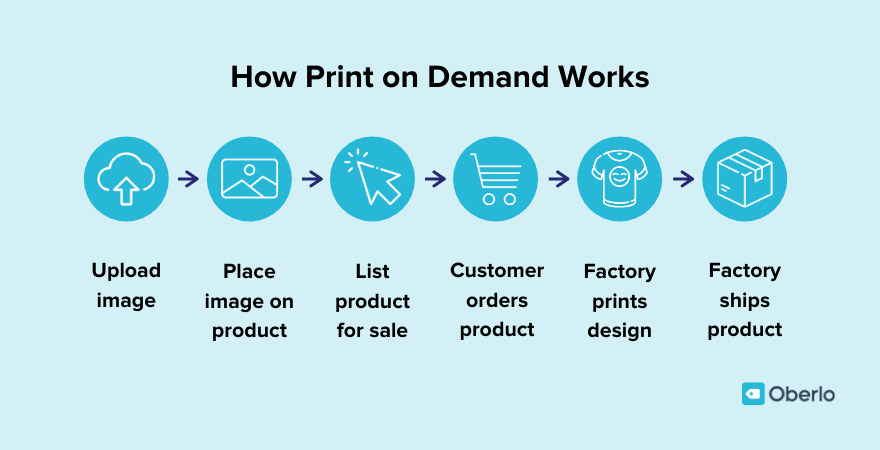 How print on demand works